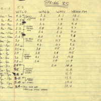 b8f33a - Spring '85 Black radio ratings.jpg