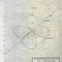 b3f5a - measured horiz. radiation pattern WSGN, Feb 1954.jpg
