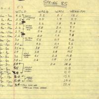b8f33a - Spring '85 Black radio ratings.jpg